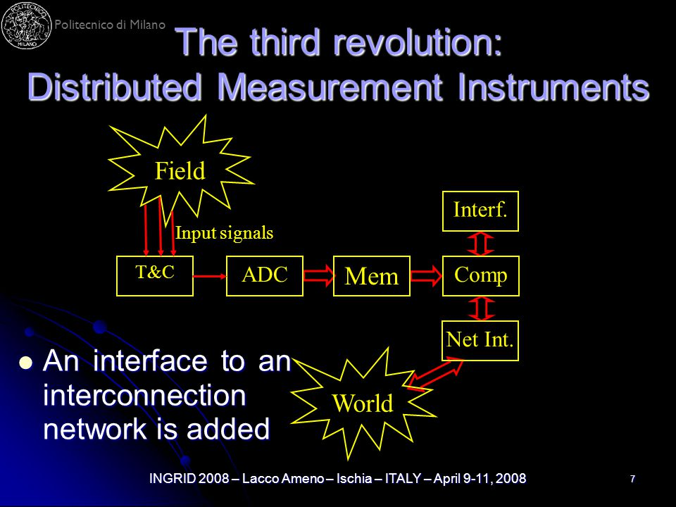 Politecnico di Milano INGRID 2008 – Lacco Ameno – Ischia – ITALY – April 9-11, 2008 7 The third revolution: Distributed Measurement Instruments T&C AD