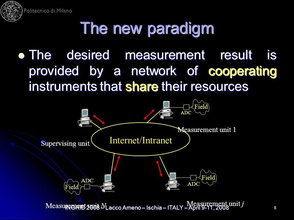 Politecnico di Milano INGRID 2008 – Lacco Ameno – Ischia – ITALY – April 9-11, 2008 8 The new paradigm The desired measurement result is provided by a