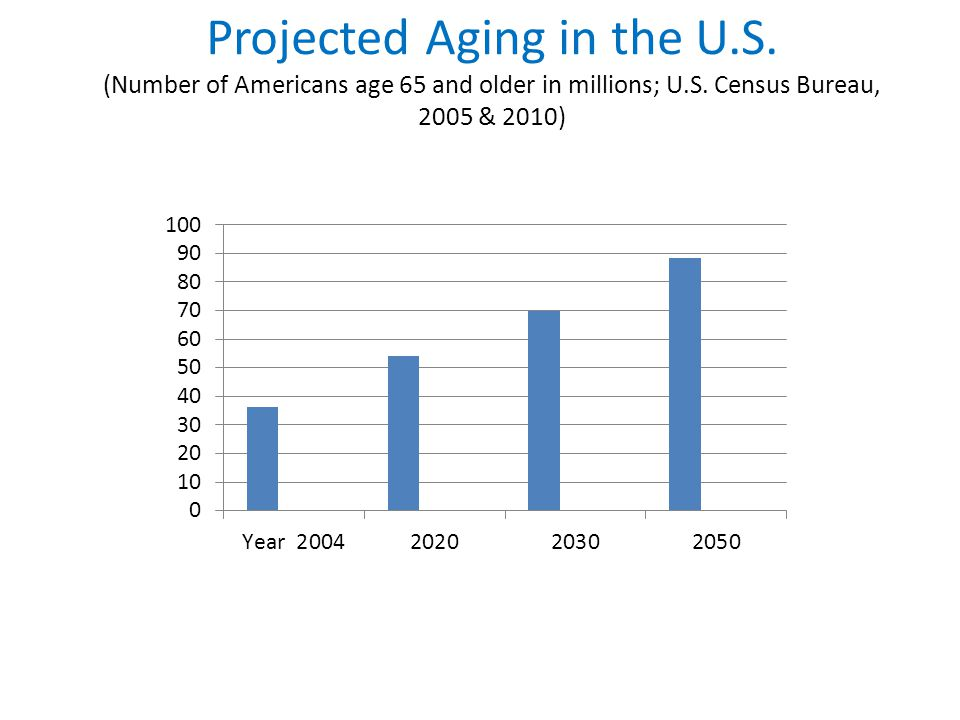 Projected Aging in the U.S. (Number of Americans age 65 and older in millions; U.S.