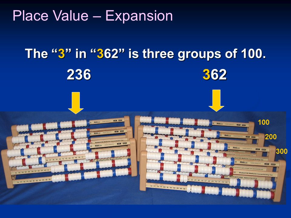 Place Value – Expansion 236362 362 The 3 in 362 is three groups of 100. 100 200 300