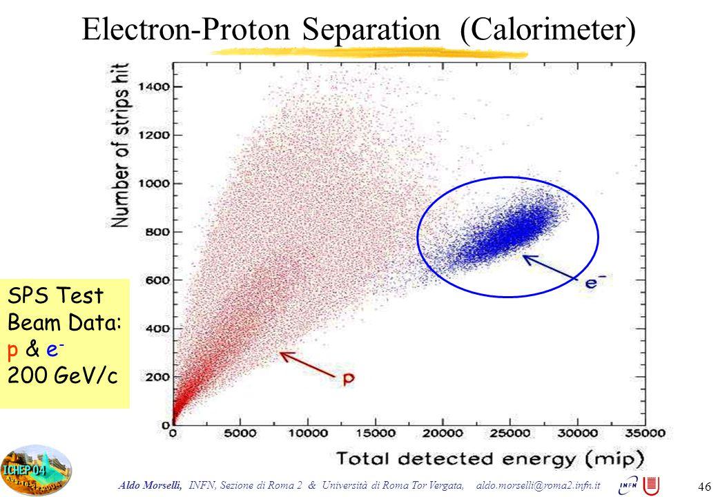 Aldo Morselli, INFN, Sezione di Roma 2 & Università di Roma Tor Vergata, aldo.morselli@roma2.infn.it 46 Electron-Proton Separation (Calorimeter) SPS Test Beam Data: p & e - 200 GeV/c