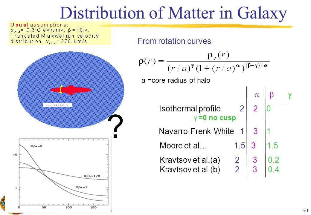 Aldo Morselli, INFN, Sezione di Roma 2 & Università di Roma Tor Vergata, aldo.morselli@roma2.infn.it 50 ? From rotation curves a =core radius of halo