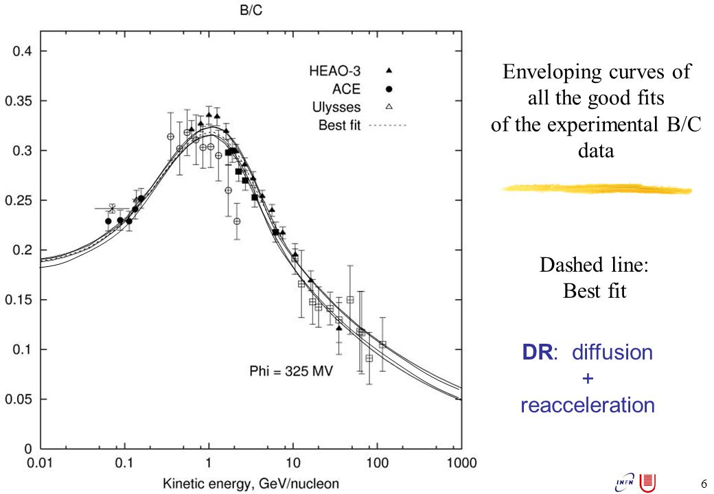 Aldo Morselli, INFN, Sezione di Roma 2 & Università di Roma Tor Vergata, aldo.morselli@roma2.infn.it 37 Acc.Bounds Tachyons No EWSB region where 0.1 <  CDM h   < 0.3 GLAST sensitivity for a neutralino density N  of 10 4 in a  =10 -5 sr region around the galactic center AMSB-GMSB model six free parameters Typical N  values: NFW: N  = 10 4 Moore: N  = 9 10 6 Isotermal: N  = 3 10 1 Mixed Anomaly mediated -gauge mediated model: Test with GLAST PRELIMINARY