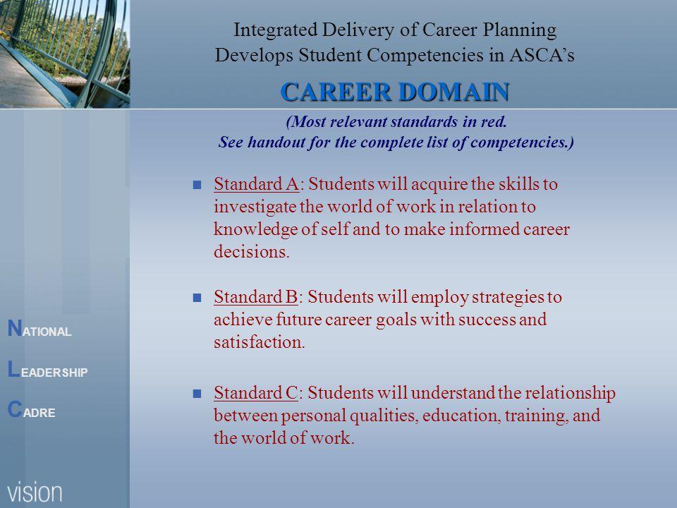 N ATIONAL L EADERSHIP C ADRE Nebraska's Career Plan Model