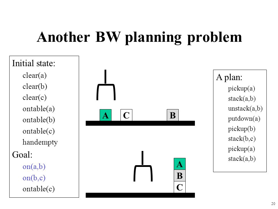 20 Another BW planning problem Initial state: clear(a) clear(b) clear(c) ontable(a) ontable(b) ontable(c) handempty Goal: on(a,b) on(b,c) ontable(c) A
