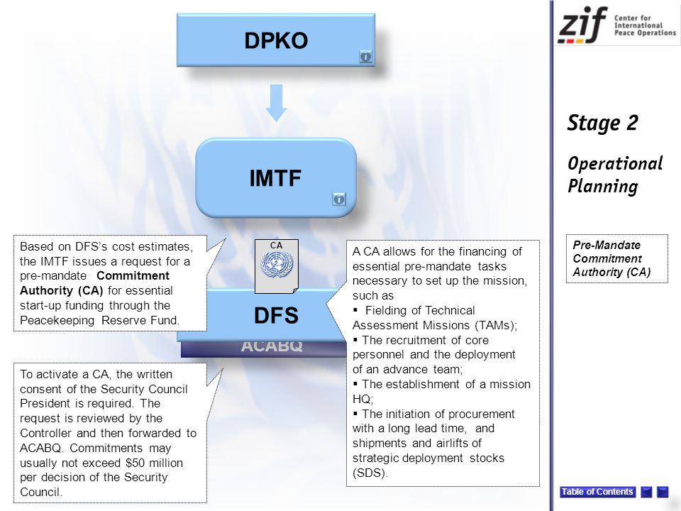 Stage 2 Operational Planning ACABQ DPKO DFS CONOPS CA Based on DFS's cost estimates, the IMTF issues a request for a pre-mandate Commitment Authority