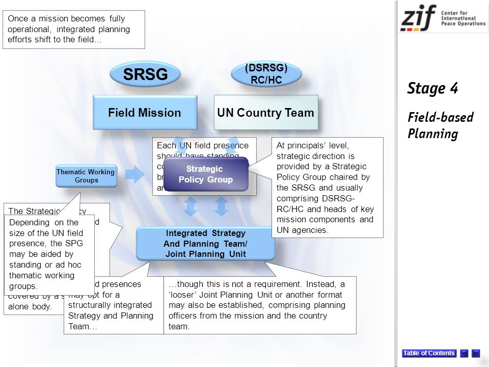 Stage 4 Field-based Planning The Strategic Policy Group is complemented by a planning body at technical level which may also serve as a shared analytical capacity, though this function may also be covered by a stand- alone body.