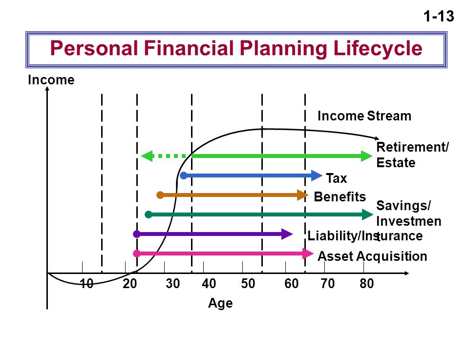 1-13 Age Income Income Stream Personal Financial Planning Lifecycle Retirement/ Estate Tax Savings/ Investmen t Asset Acquisition Liability/Insurance Benefits