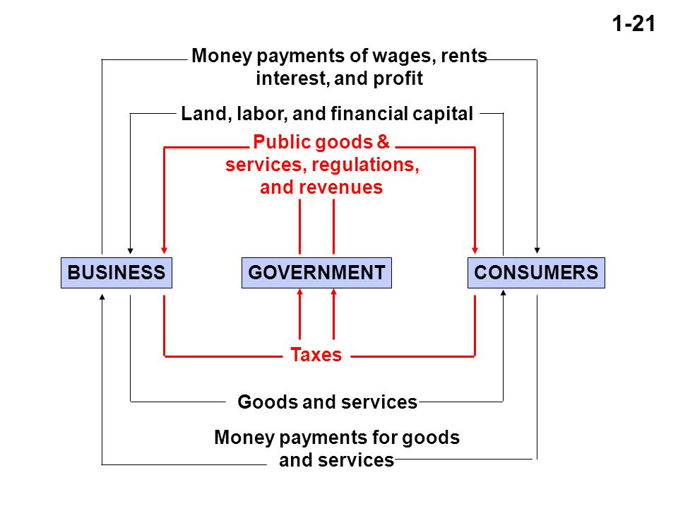 1-21 BUSINESSGOVERNMENTCONSUMERS Money payments of wages, rents interest, and profit Money payments for goods and services Land, labor, and financial capital Goods and services Public goods & services, regulations, and revenues Taxes