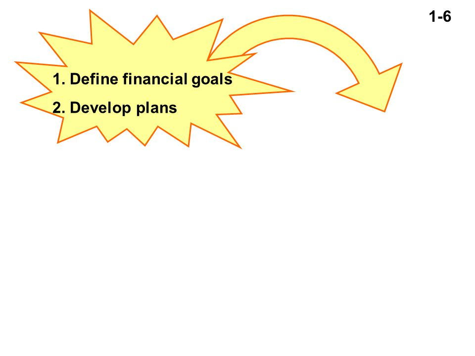 1-7 3.Implement plans 4. Develop budgets 1. Define financial goals 2.