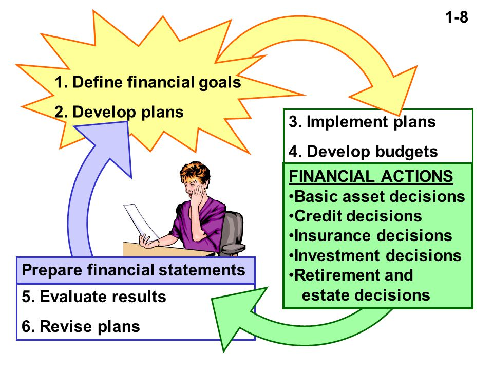 Implement plans 4. Develop budgets 1. Define financial goals 2.