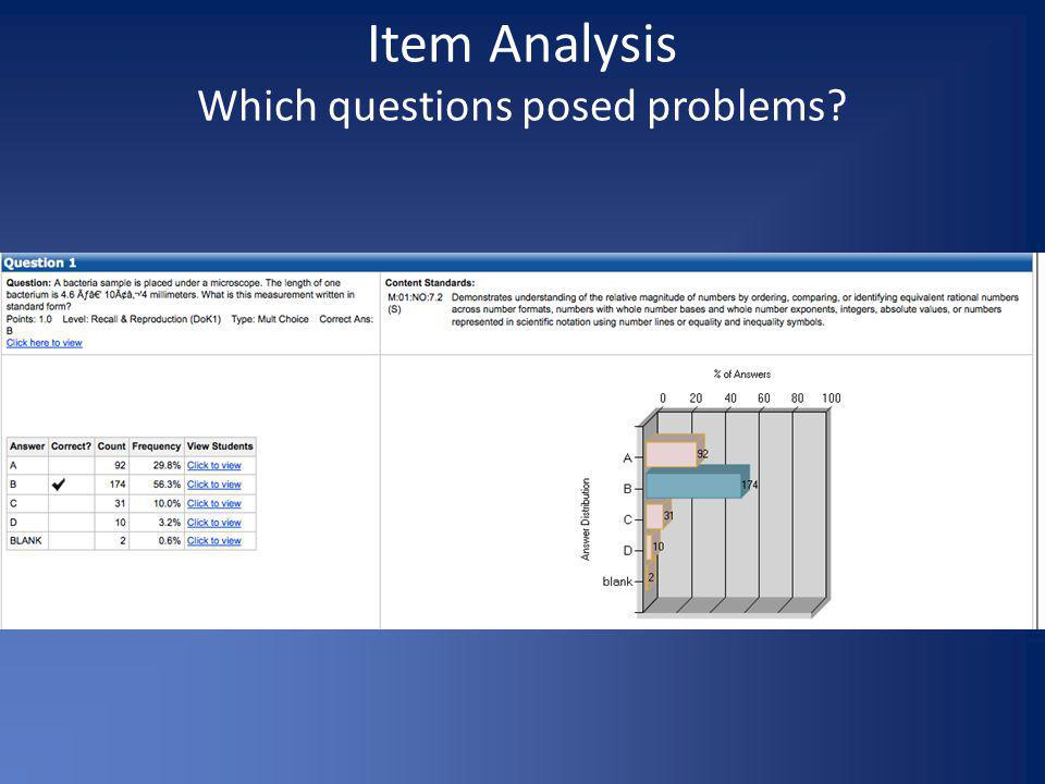 Item Analysis Which questions posed problems?