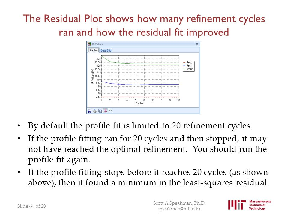 The Residual Plot shows how many refinement cycles ran and how the residual fit improved By default the profile fit is limited to 20 refinement cycles