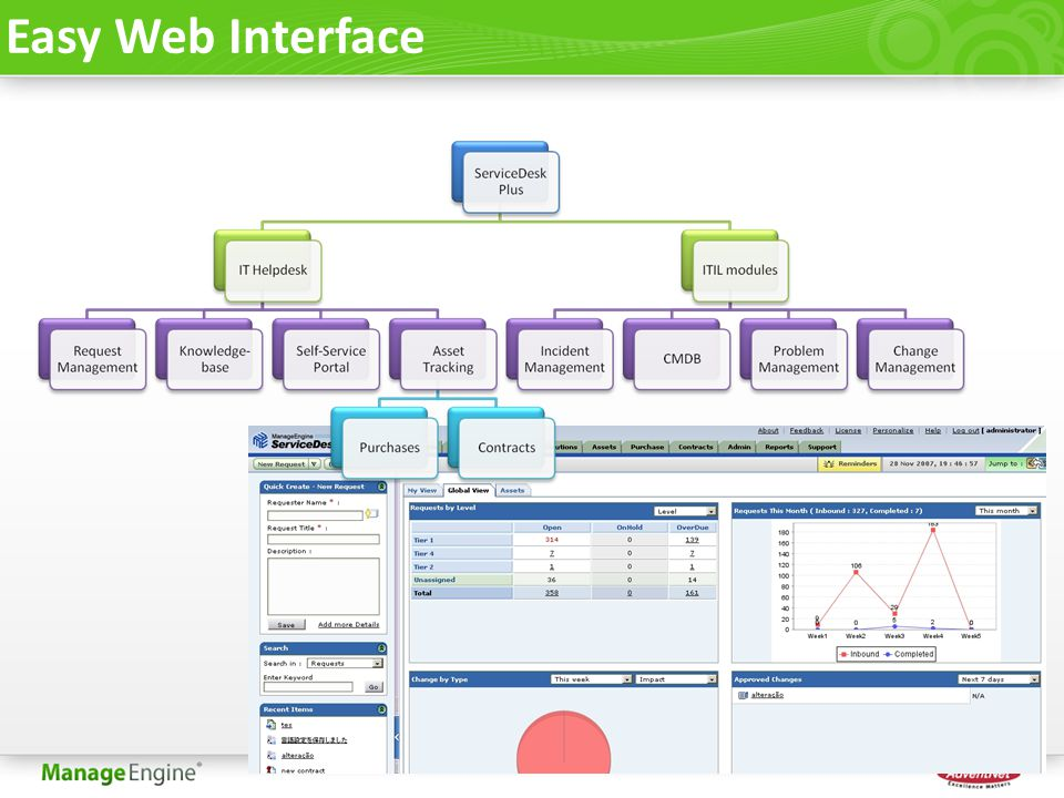Easy Web Interface
