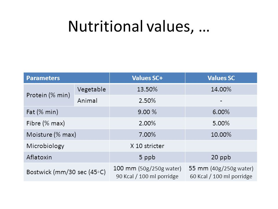 Nutritional values, … ParametersValues SC+Values SC Protein (% min) Vegetable13.50%14.00% Animal2.50%- Fat (% min)9.00 %6.00% Fibre (% max)2.00%5.00% Moisture (% max)7.00%10.00% MicrobiologyX 10 stricter Aflatoxin5 ppb20 ppb Bostwick (mm/30 sec (45◦C) 100 mm (50g/250g water) 90 Kcal / 100 ml porridge 55 mm (40g/250g water) 60 Kcal / 100 ml porridge