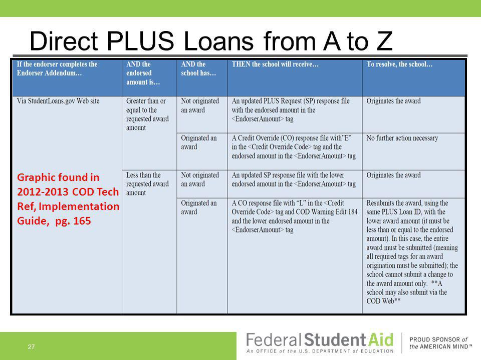Direct PLUS Loans from A to Z 27 Graphic found in 2012-2013 COD Tech Ref, Implementation Guide, pg. 165