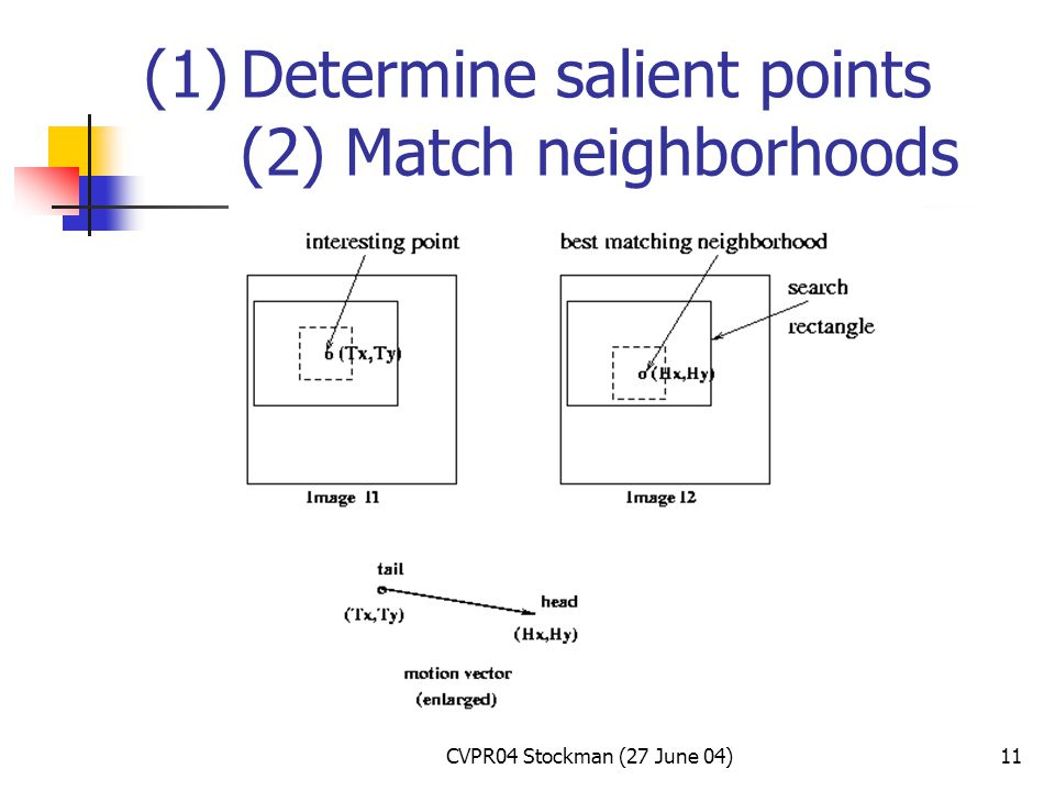 CVPR04 Stockman (27 June 04)11 (1)Determine salient points (2) Match neighborhoods