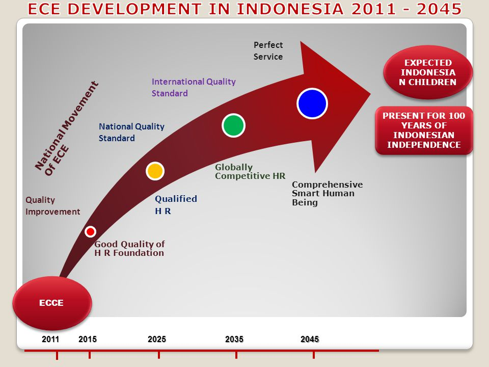 Good Quality of H R Foundation Qualified H R Globally Competitive HR Comprehensive Smart Human Being National Movement Of ECE National Quality Standard International Quality Standard Perfect Service Quality Improvement 201120152025 20352045 EXPECTED INDONESIA N CHILDREN PRESENT FOR 100 YEARS OF INDONESIAN INDEPENDENCE ECCE