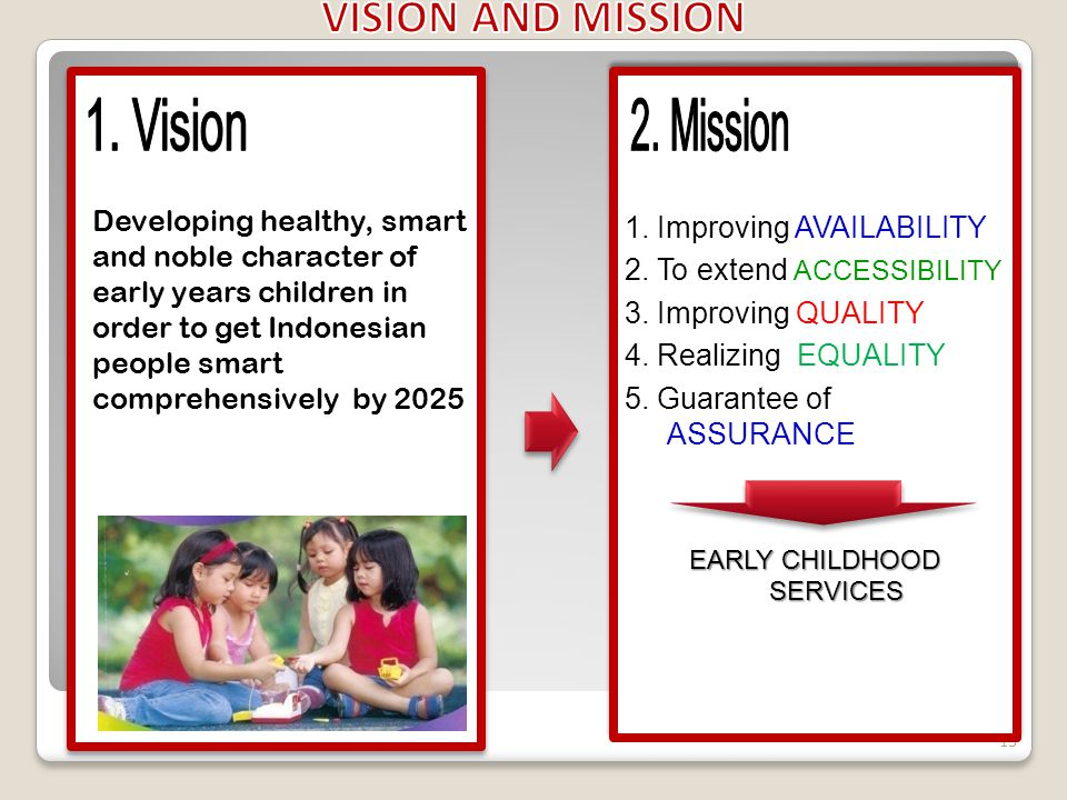 Developing healthy, smart and noble character of early years children in order to get Indonesian people smart comprehensively by 2025 15 1.