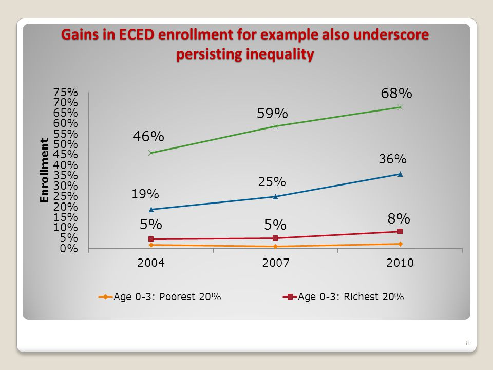 Gains in ECED enrollment for example also underscore persisting inequality 8