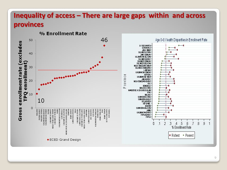 Inequality of access – There are large gaps within and across provinces 9