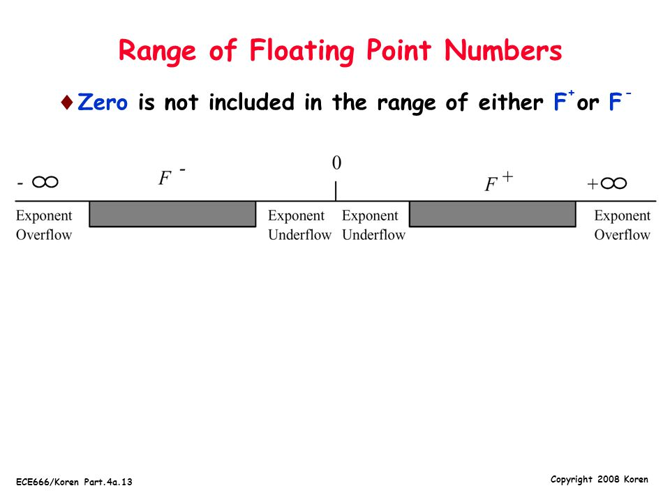 Copyright 2008 Koren ECE666/Koren Part.4a.13 Range of Floating Point Numbers  Zero is not included in the range of either F or F +-