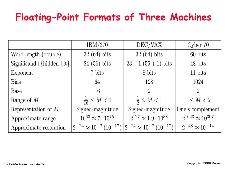 Copyright 2008 Koren ECE666/Koren Part.4a.16 Floating-Point Formats of Three Machines