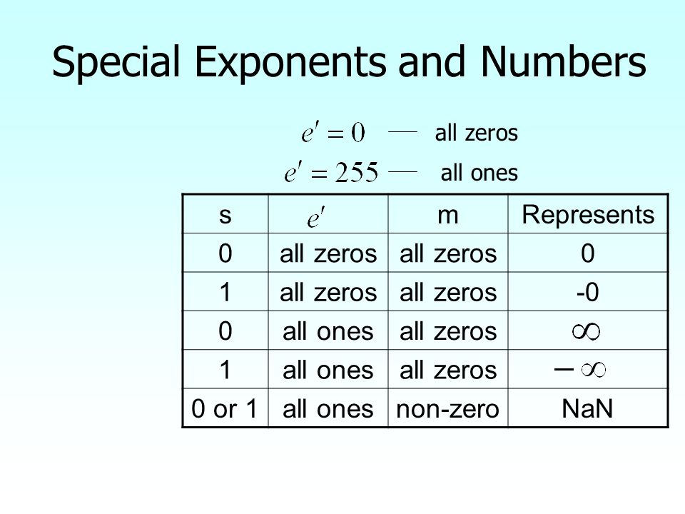 Special Exponents and Numbers all zeros all ones smRepresents 0all zeros 0 1 -0 0all onesall zeros 1all onesall zeros 0 or 1all onesnon-zeroNaN