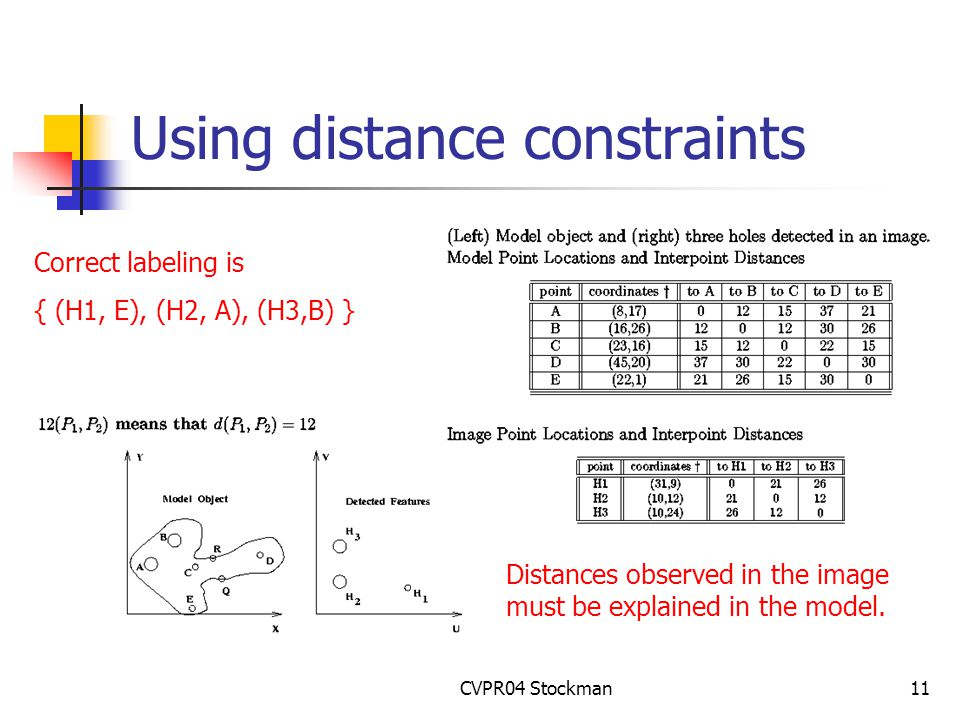 CVPR04 Stockman11 Using distance constraints Correct labeling is { (H1, E), (H2, A), (H3,B) } Distances observed in the image must be explained in the model.