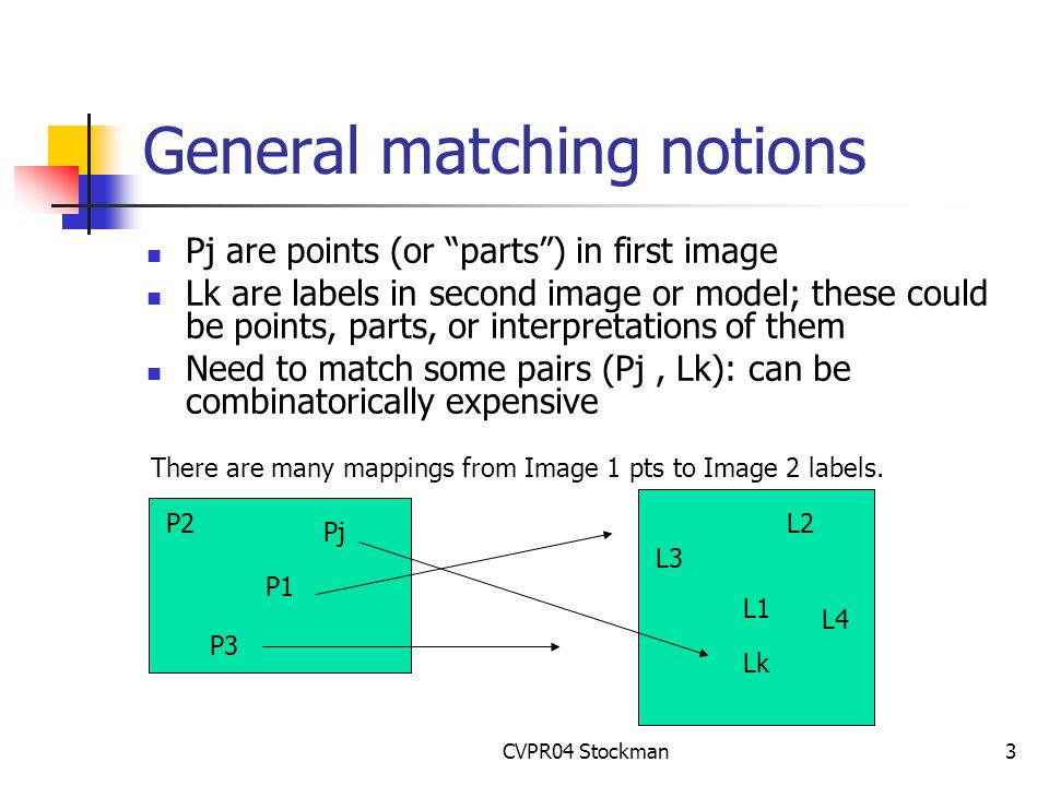 CVPR04 Stockman3 General matching notions Pj are points (or parts ) in first image Lk are labels in second image or model; these could be points, parts, or interpretations of them Need to match some pairs (Pj, Lk): can be combinatorically expensive P1 L1 P2 P3 Pj L2 L3 Lk L4 There are many mappings from Image 1 pts to Image 2 labels.
