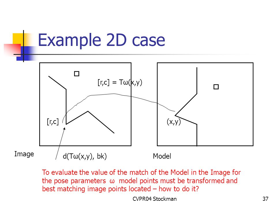 CVPR04 Stockman37 Example 2D case (x,y)[r,c] [r,c] = Tω(x,y) d(Tω(x,y), bk) Image Model To evaluate the value of the match of the Model in the Image for the pose parameters ω model points must be transformed and best matching image points located – how to do it