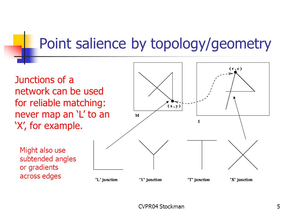 CVPR04 Stockman5 Point salience by topology/geometry Junctions of a network can be used for reliable matching: never map an 'L' to an 'X', for example.
