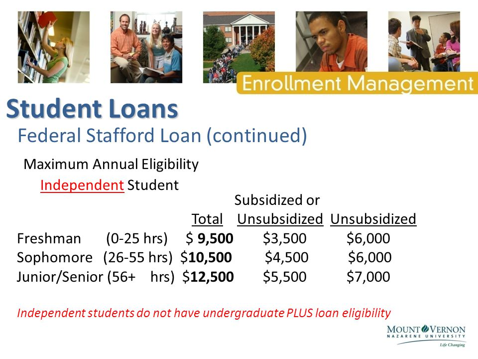 Federal Stafford Loan (continued) Subsidized or Total Unsubsidized Unsubsidized Freshman (0-25 hrs) $ 9,500 $3,500 $6,000 Sophomore (26-55 hrs) $10,500 $4,500 $6,000 Junior/Senior (56+ hrs) $12,500 $5,500 $7,000 Independent students do not have undergraduate PLUS loan eligibility Maximum Annual Eligibility Independent Student