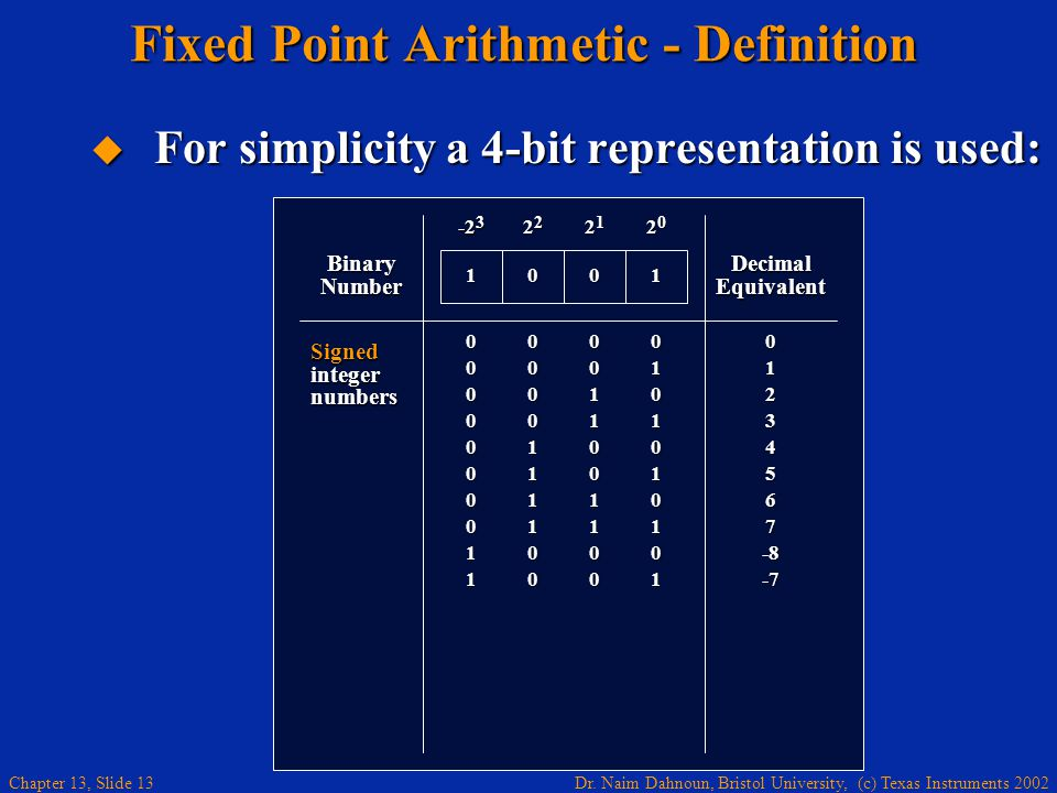 Dr. Naim Dahnoun, Bristol University, (c) Texas Instruments 2002 Chapter 13, Slide 13 Fixed Point Arithmetic - Definition  For simplicity a 4-bit rep