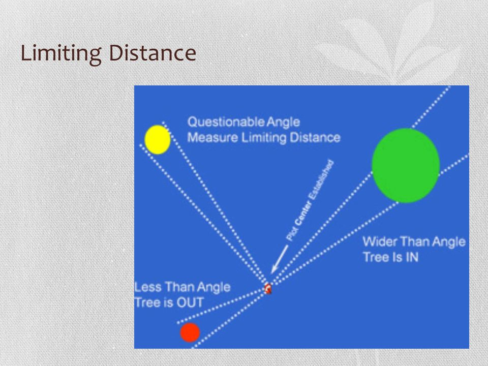 Limiting Distance