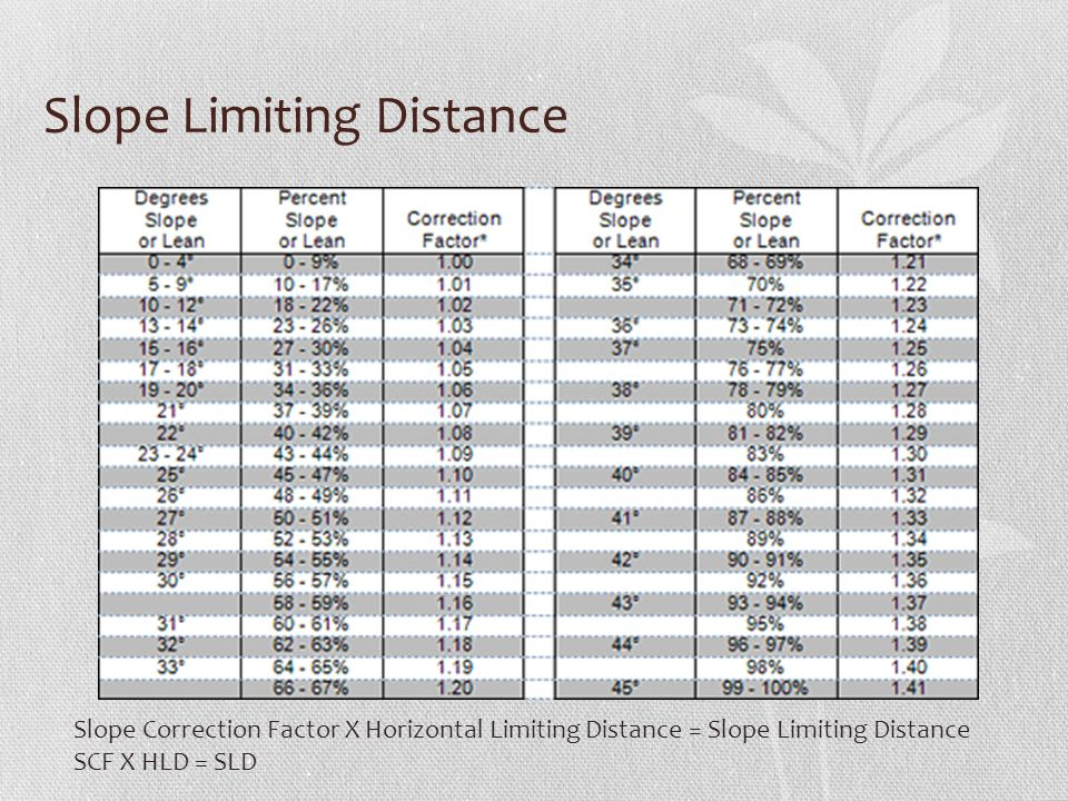 Slope Limiting Distance Slope Correction Factor X Horizontal Limiting Distance = Slope Limiting Distance SCF X HLD = SLD