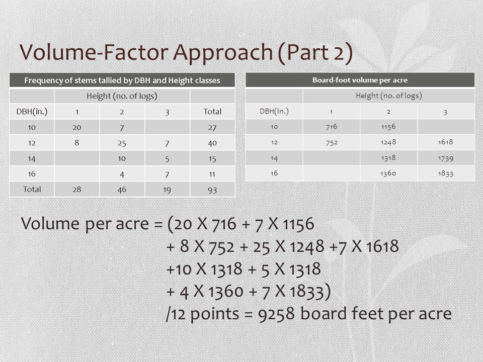 Volume-Factor Approach (Part 2) Board-foot volume per acre Height (no. of logs) DBH(in.)123 107161156 1275212481618 1413181739 1613601833 Volume per a