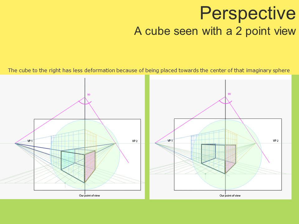 Perspective A cube seen with a 2 point view The cube to the right has less deformation because of being placed towards the center of that imaginary sphere