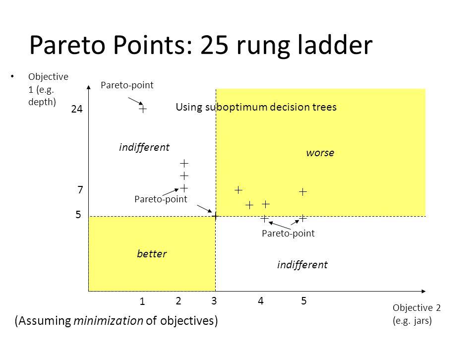 Pareto Points: 25 rung ladder Objective 1 (e.g. depth) Objective 2 (e.g.