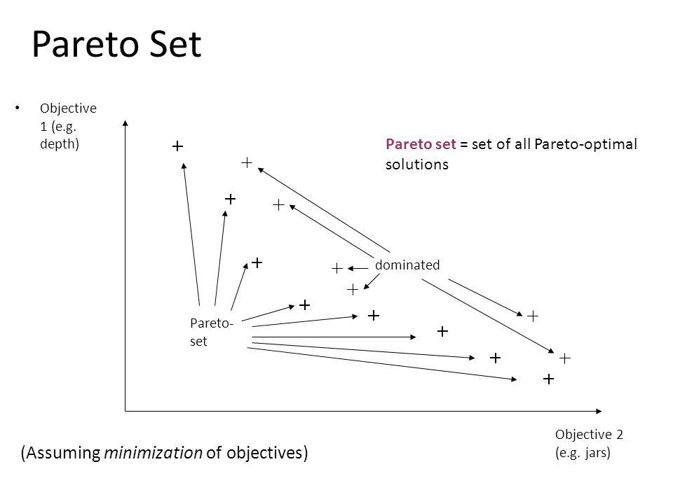 Pareto Set Objective 1 (e.g. depth) Objective 2 (e.g.