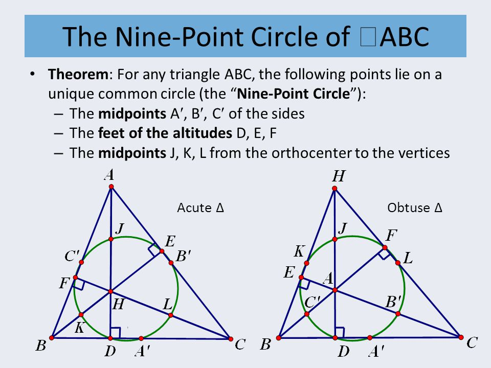 The Nine-Point Circle of  ABC Theorem: For any triangle ABC, the following points lie on a unique common circle (the Nine-Point Circle ): – The midpoints A, B, C of the sides – The feet of the altitudes D, E, F – The midpoints J, K, L from the orthocenter to the vertices Acute ∆ Obtuse ∆