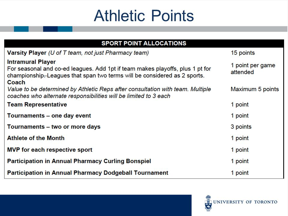 Athletic Points