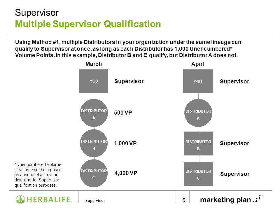 Supervisor Supervisor Multiple Supervisor Qualification 5 Using Method #1, multiple Distributors in your organization under the same lineage can quali