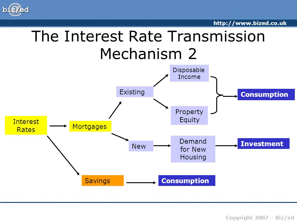 http://www.bized.co.uk Copyright 2007 – Biz/ed The Interest Rate Transmission Mechanism 2 Interest Rates Mortgages Existing New Consumption Investment Disposable Income Property Equity Demand for New Housing SavingsConsumption
