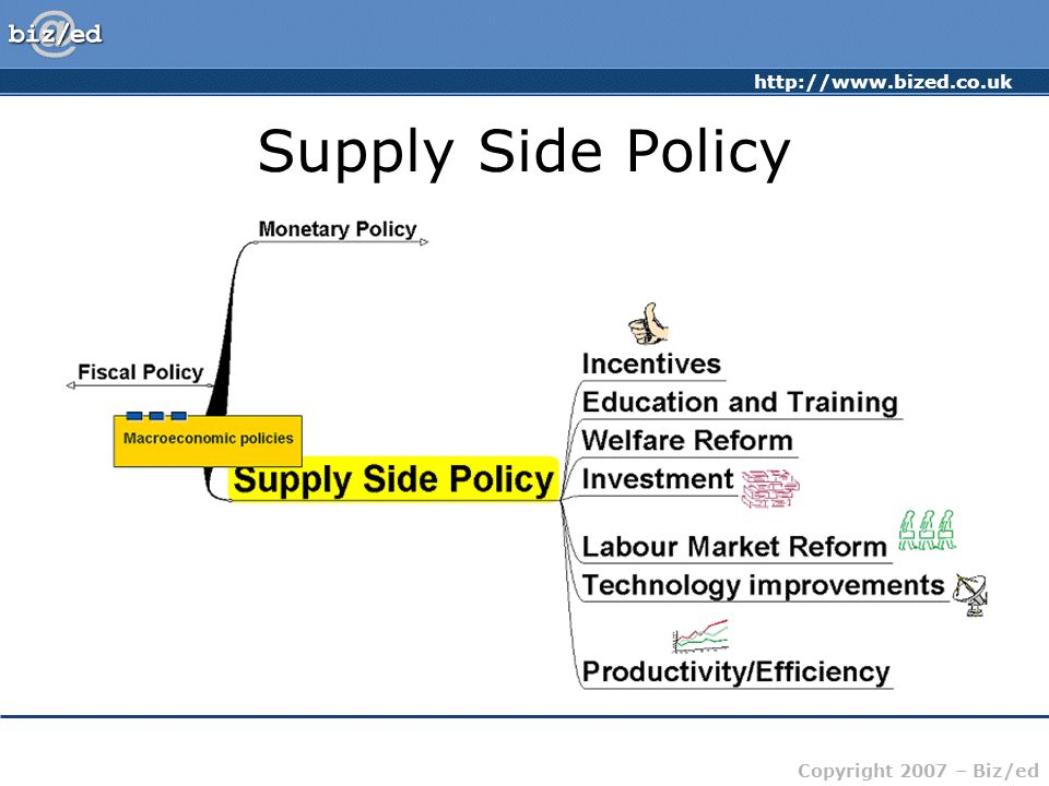 http://www.bized.co.uk Copyright 2007 – Biz/ed Supply Side Policy