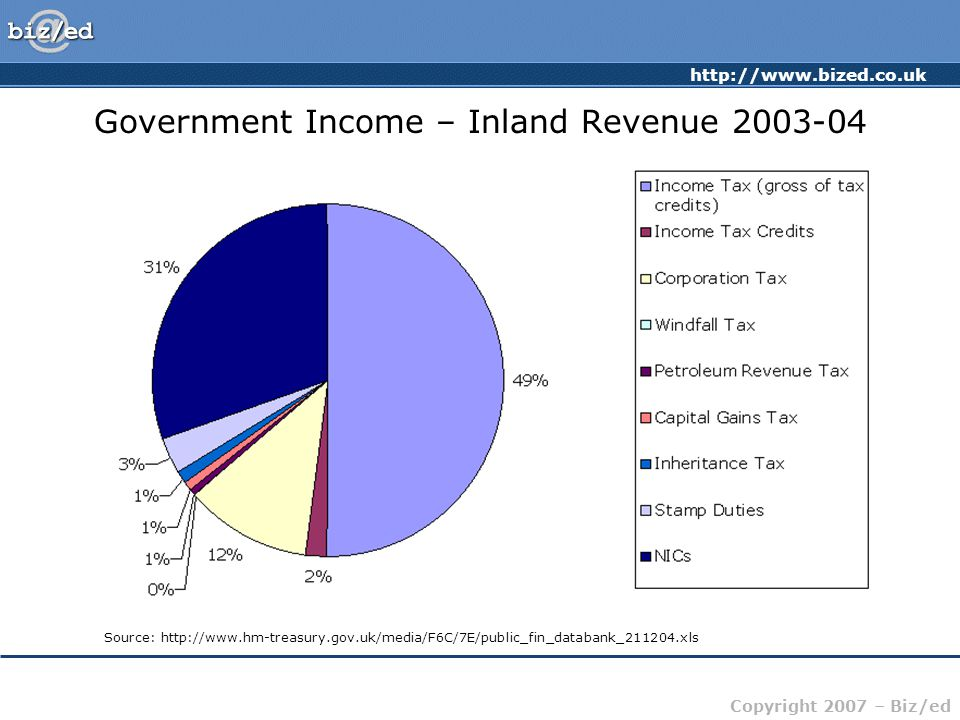 http://www.bized.co.uk Copyright 2007 – Biz/ed Government Income – Inland Revenue 2003-04 Source: http://www.hm-treasury.gov.uk/media/F6C/7E/public_fin_databank_211204.xls