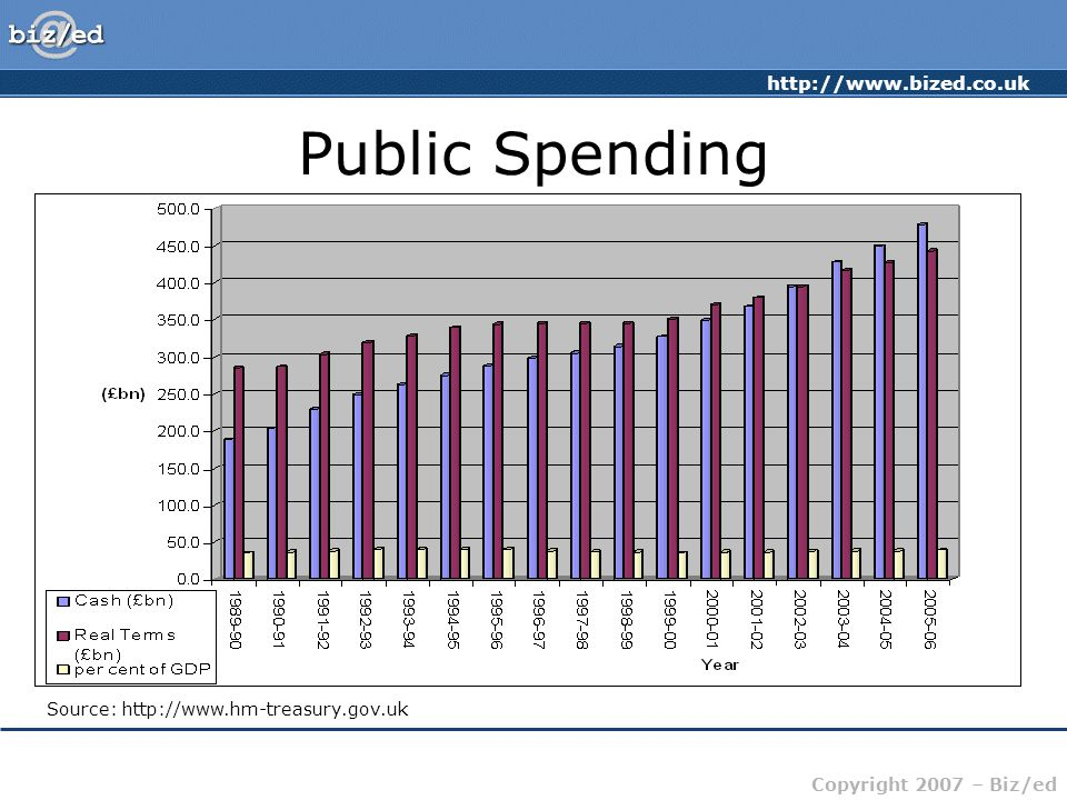 http://www.bized.co.uk Copyright 2007 – Biz/ed Public Spending Source: http://www.hm-treasury.gov.uk