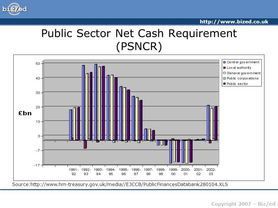 http://www.bized.co.uk Copyright 2007 – Biz/ed Public Sector Net Cash Requirement (PSNCR) Source:http://www.hm-treasury.gov.uk/media//E3CCB/PublicFinancesDatabank280104.XLS