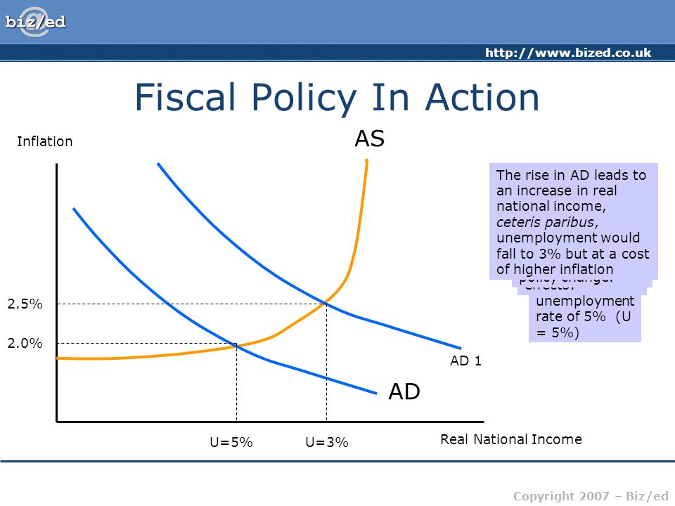 Copyright 2007 – Biz/ed Fiscal Policy In Action Inflation Real National Income AS AD 2.0% U=5% Assume an initial equilibrium position with a level of National Income giving an unemployment rate of 5% (U = 5%) If government 'reduces taxes' (remember the subtleties) and or increases spending, it will have various effects: AD=C+I+G+(X-M) Apart from G, C and I are also likely to be affected directly or indirectly by the policy change.