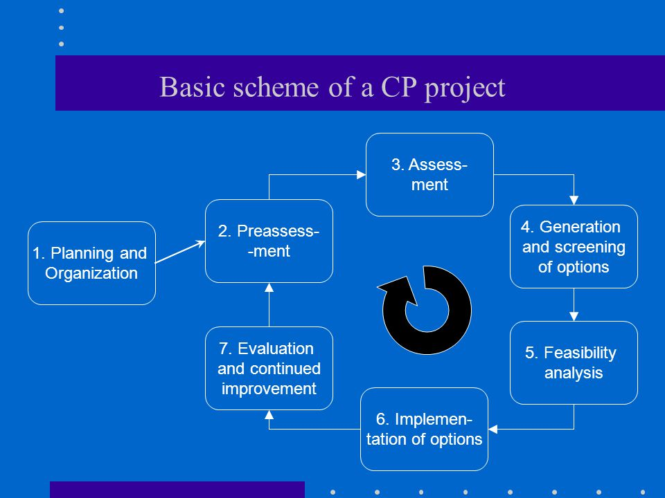 Basic scheme of a CP project 1.Planning and Organization 7.